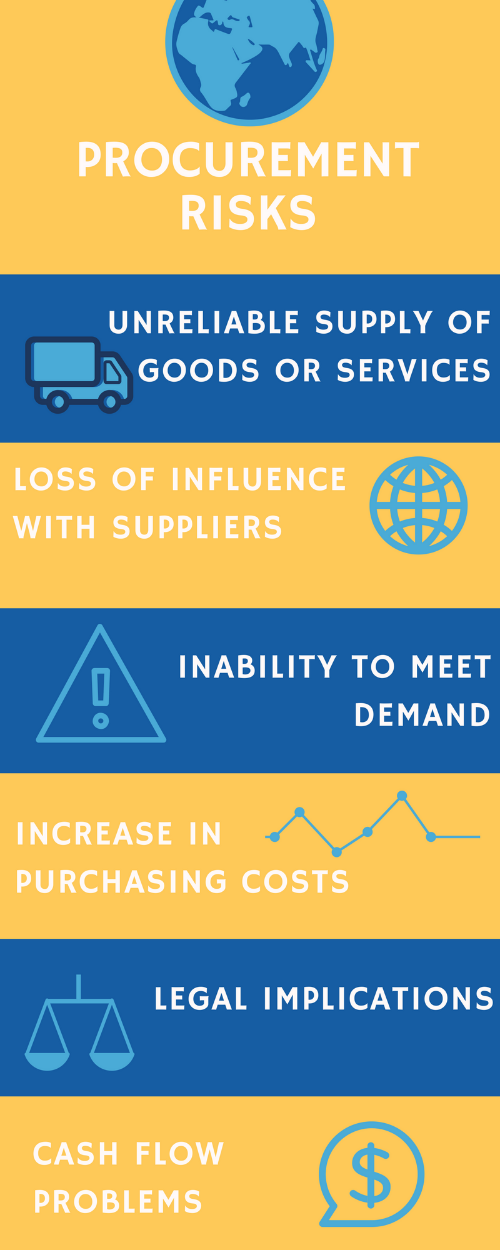 Managing Procurement Risk: Unreliable supply of goods or services, loss of influence with suppliers, inability to meet demand, increase in purchasing costs, legal implications, cash flow problems