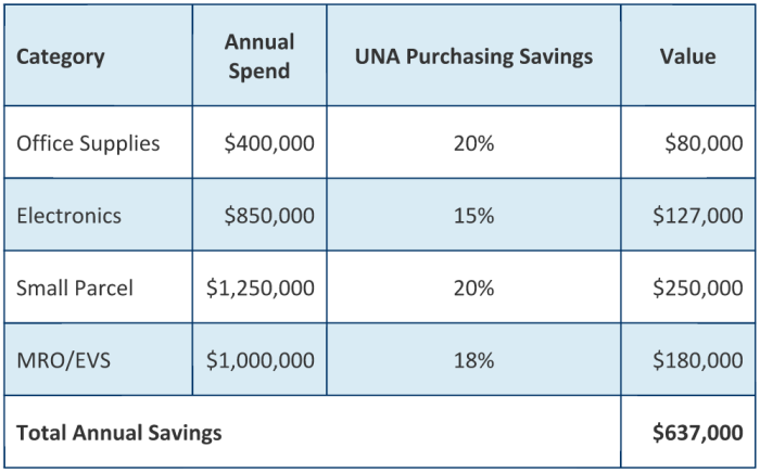 Chart mapping the savings of associations that enrolled in UNA Purchasing Solutions GPO program helping to answer the question about how gpos work